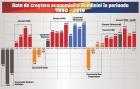 "Graficul social-democratilor: ""PSD la guvernare egal crestere economica"""
