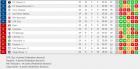 Liga 1: Dinamo - CS U Craiova 2-1/ Dinamo, pas important spre play-off