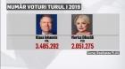 Realitatea Plus: Dăncilă, candidatul PSD care a scos un minim istoric în turul I la prezidențiale VIDEO