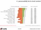 SONDAJ CURS - Încrederea în personalități: Iohannis conduce, Dragnea cade, Cioloș vine din urmă