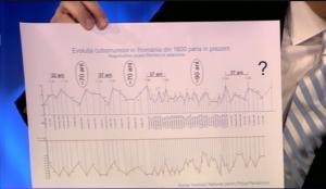 Cum arata graficul ciclicității seismelor. Când va fi Marele Cutremur in România