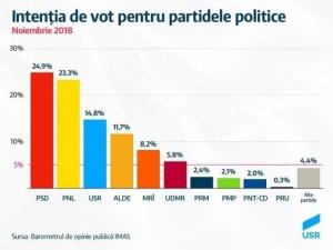 Sondaj IMAS comandat de USR: PSD a coborât sub 25%. Ce scoruri au celelalte partide