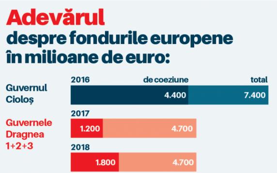 Alianţa 2020 USR PLUS, după ce Dragnea a afirmat că Guvernul PSD a absorbit mai multe fonduri UE decât Guvernul Cioloş: Dragnea a minţit de-a îngheţat Belina