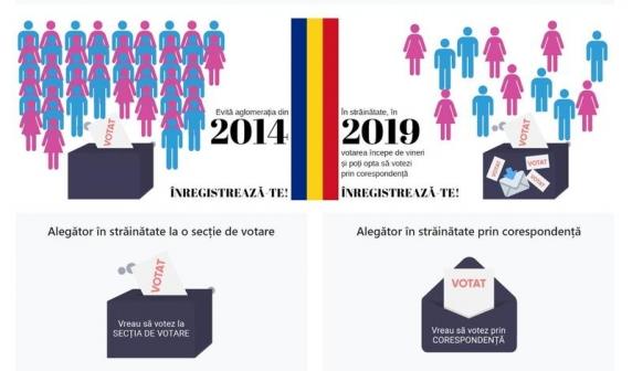 Românii din diaspora se pot înscrie de duminică pentru votul în secții și votul prin corespondență