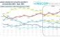SONDAJ Votul politic înainte de căderea Guvernului Cîțu: PSD a ajuns la 35%, PNL la 21,9%, USR a căzut la 9,8 %, AUR urcă la 17,1%